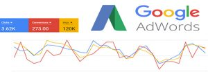 Professional Google Adwords PPC Management